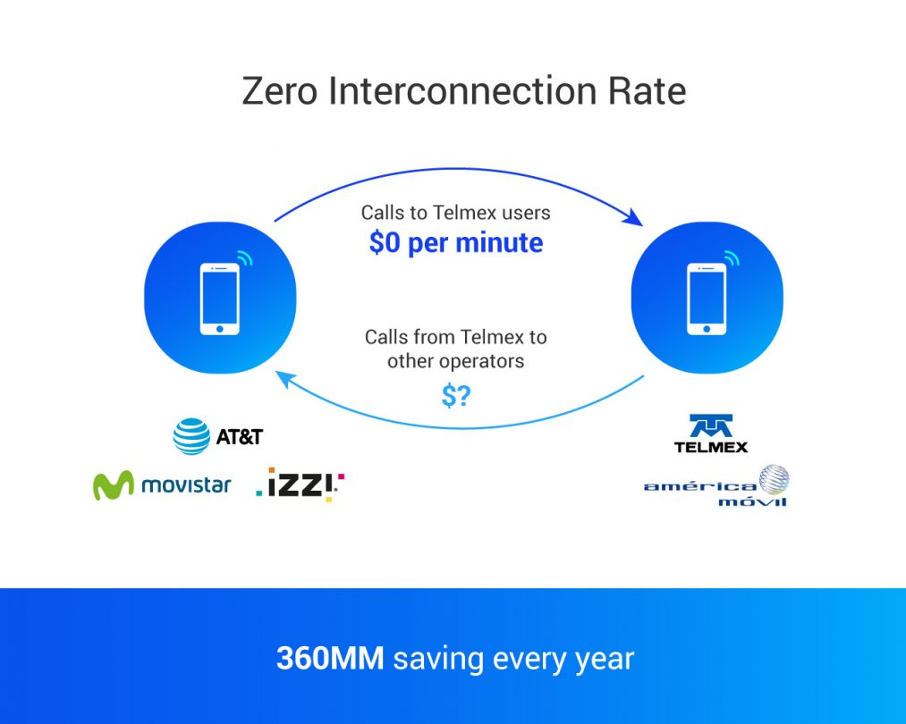 What is the Zero Interconnection rate?
